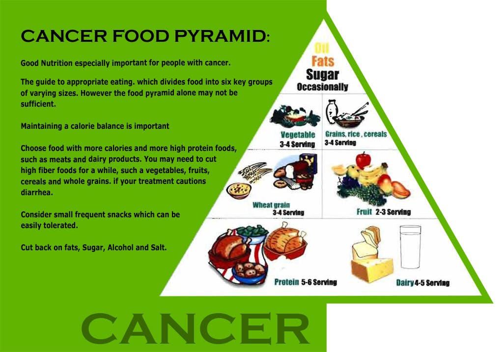 Diet for cancer with Hematology - oncology
